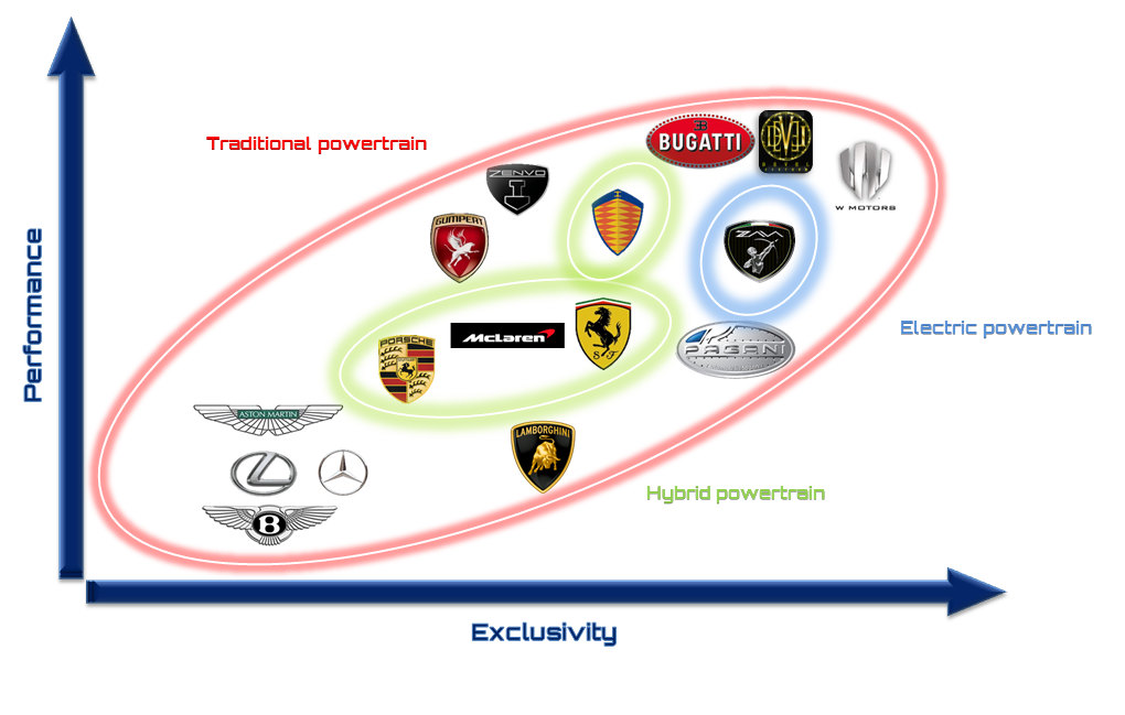 ZAVA Mission: become a benchmark in the Hypercars world